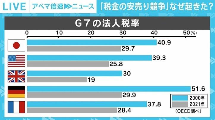 """""""底辺への競争""""からの転換はなぜ起きた? G7が法人税""""最低15%以上""""で合意、コロナが契機に"""