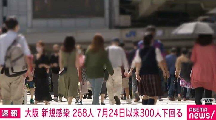 大阪府で新たに268人の感染、1人の死亡を確認 300人を下回るのは7月24日以来