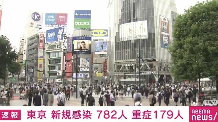 東京都で新たに782人の感染確認 重症者は3人減の179人 25人死亡