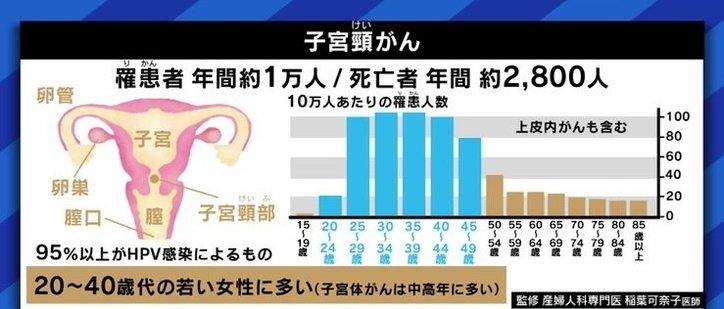"""「日本にワクチンが入ってこなくなる懸念」「高校1年生の9月が重要」…HPVワクチン接種の""""積極的勧奨""""、再開を急ぐべき理由"""