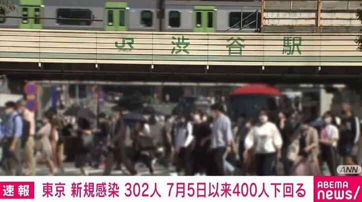 東京都で新たに302人の感染確認、重症者は169人 7月5日以来400人下回る