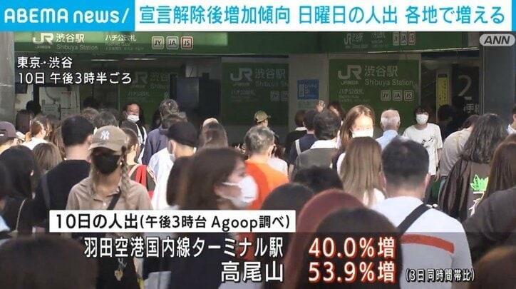 日曜日の人出、各地で増加…高尾山は53.9%宣言解除後も増加傾向続く