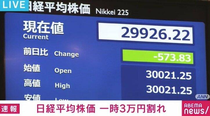 日経平均株価が一時3万円割れ 中国・恒大集団の経営悪化で売られる