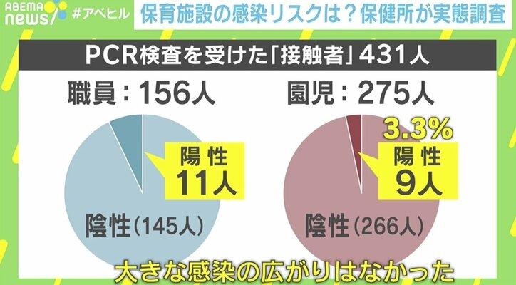 職員から園児2人に感染事例も…東京港区・みなと保健所の松本所長「ワクチン接種できない子どもを守って」