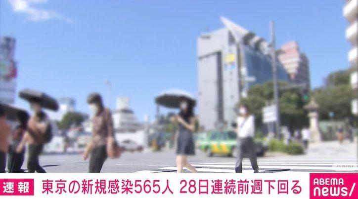 東京都で新たに565人の感染確認 28日連続で前週の同曜日を下回る