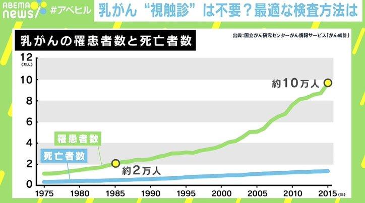 """乳腺外科医「視触診は廃止を」日本人女性9人に1人が""""乳がん""""に…罹患数約5倍、早期発見の重要性"""