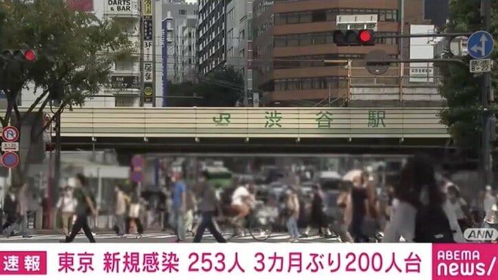 東京都で新たに253人の感染確認 300人を下回るのは6月21日以来 重症者は17人減の152人