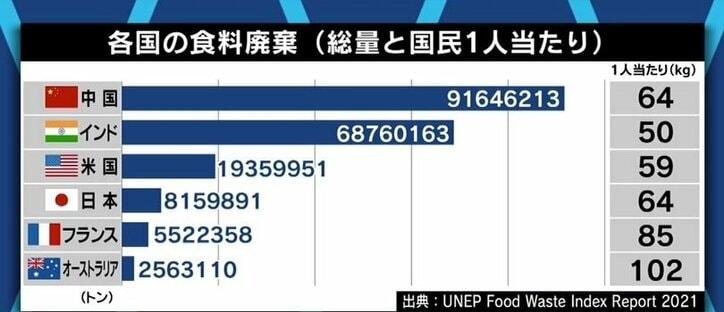 大食い動画にペナルティ…中国政府の取り組みに注目があつまる一方、都民1年分の食糧をムダにする日本は取り組みに遅れ?